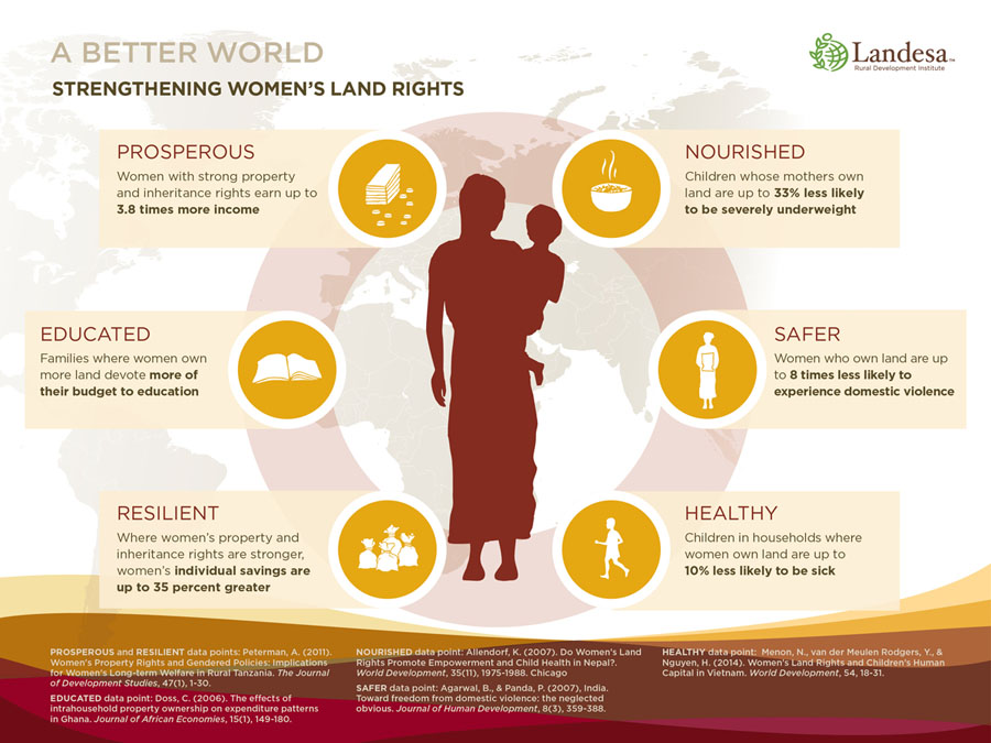 landesa-womens-infographic-111814